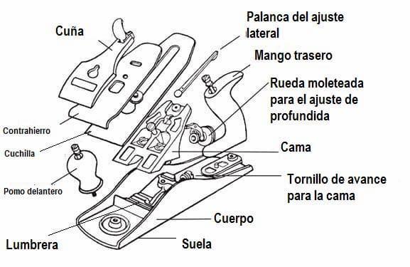 partes de las garlopas